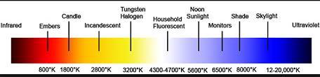 Kelvin Temperatures